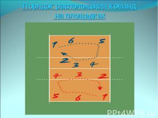 Порядок расположения команд на площадках