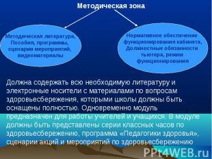 Методическая зонаМетодическая литература,Пособия, программы, сценарии мероприяти