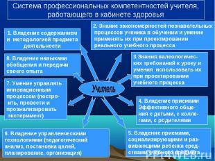 Система профессиональных компетентностей учителя,работающего в кабинете здоровья
