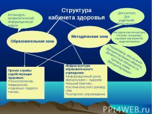 Структура кабинета здоровья