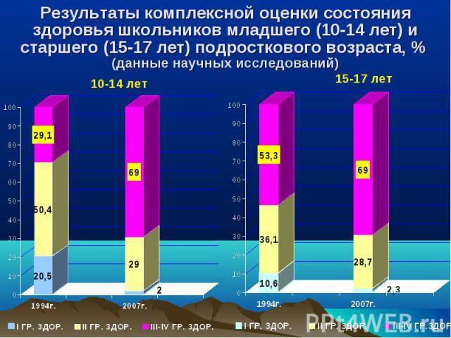 Результаты комплексной оценки состояния здоровья школьников младшего (10-14 лет) и старшего (15-17 лет) подросткового возраста, % (данные научных исследований)