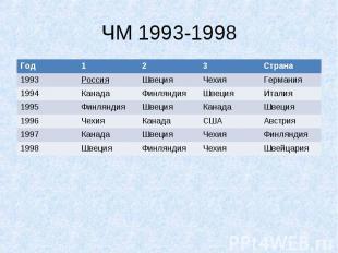 ЧМ 1993-1998