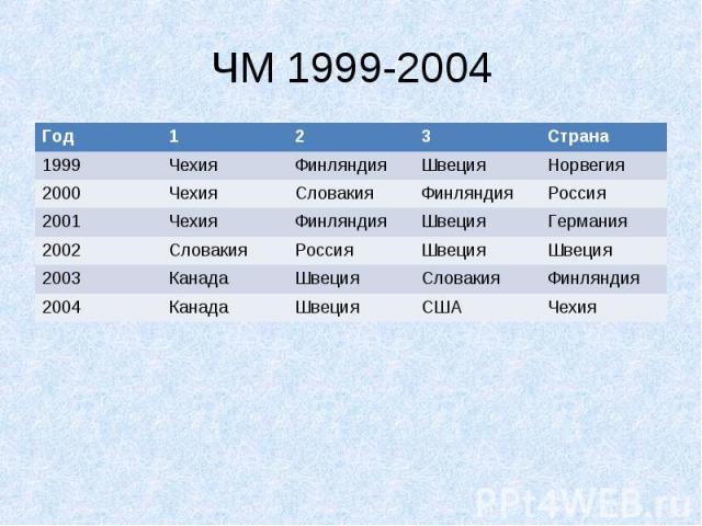 ЧМ 1999-2004