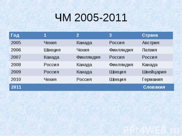 ЧМ 2005-2011