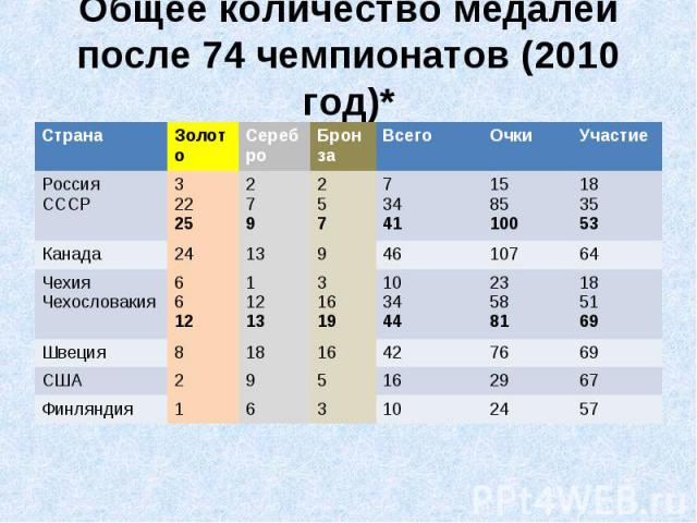 Общее количество медалей после 74 чемпионатов (2010 год)**(6 Команд)