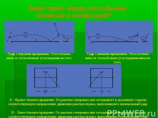 Какая связь между настольным теннисом и геометрией? Удар с верхним вращением. Уг