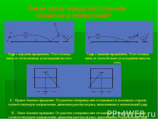 Какая связь между настольным теннисом и геометрией? Удар с верхним вращением. Угол отскока мяча от стола меньше угла падения на стол.Удар с нижним вращением. Угол отскока мяча от стола больше угла падения мяча на стол.А - Правое боковое вращение. От…