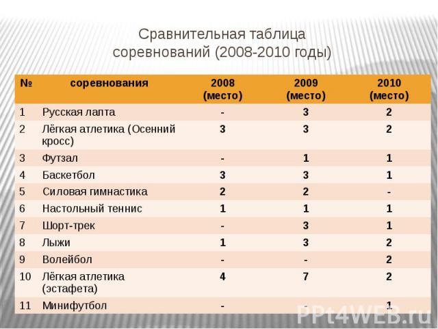 Сравнительная таблицасоревнований (2008-2010 годы)