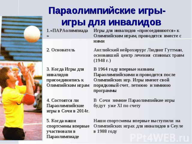 Параолимпийские игры- игры для инвалидов
