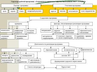 Структура рабочей программы «Сохранения и укрепления здоровья школьников» МОУ «С