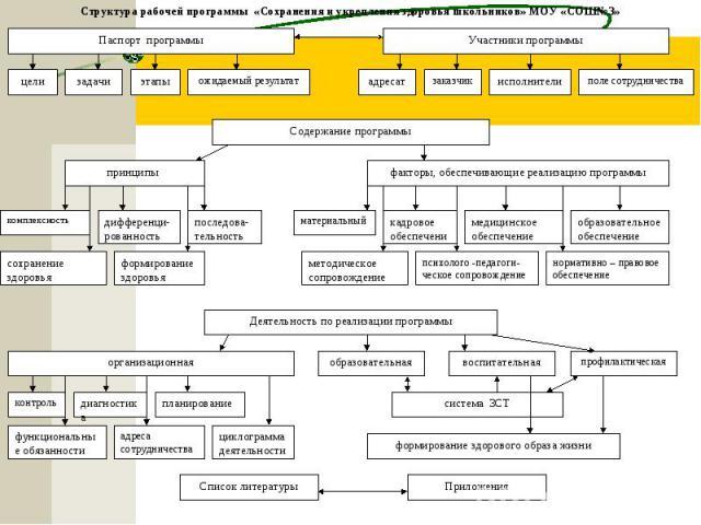 Структура рабочей программы «Сохранения и укрепления здоровья школьников» МОУ «СОШ№3»