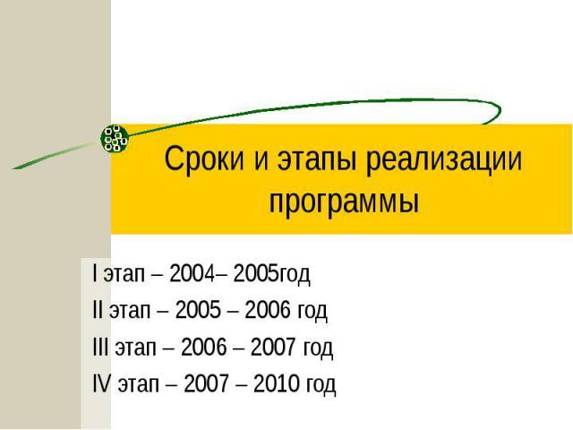 Сроки и этапы реализации программы I этап – 2004– 2005годII этап – 2005 – 2006 годIII этап – 2006 – 2007 годIV этап – 2007 – 2010 год