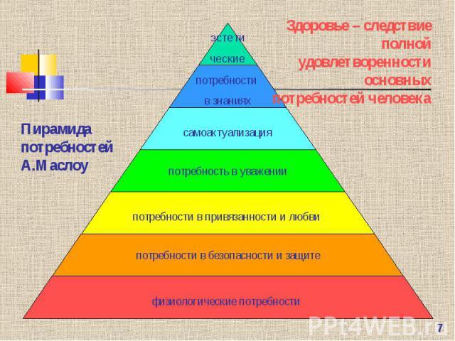 Пирамида потребностей А.МаслоуЗдоровье – следствие полной удовлетворенности основных потребностей человека