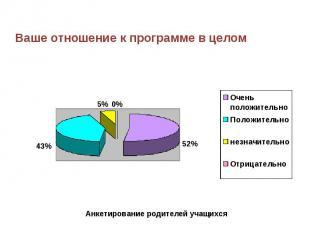 Ваше отношение к программе в целом Анкетирование родителей учащихся
