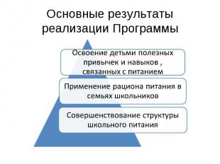 Основные результаты реализации Программы Освоение детьми полезных привычек и нав