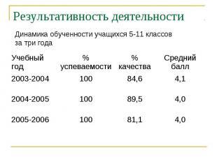 Результативность деятельности Динамика обученности учащихся 5-11 классовза три г