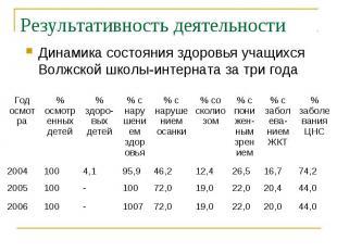 Результативность деятельности Динамика состояния здоровья учащихся Волжской школ