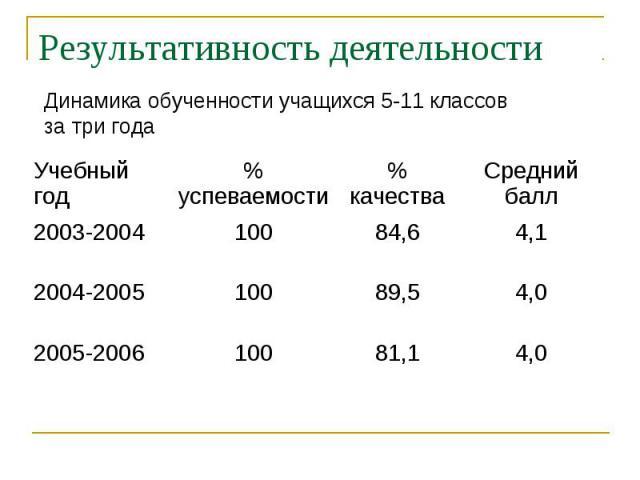 Результативность деятельности Динамика обученности учащихся 5-11 классовза три года