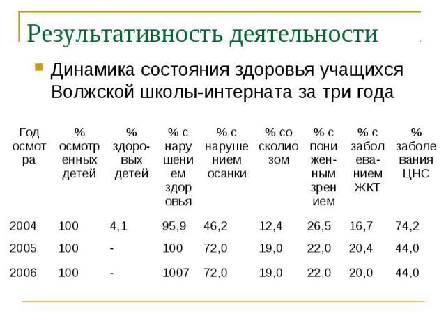 Результативность деятельности Динамика состояния здоровья учащихся Волжской школы-интерната за три года