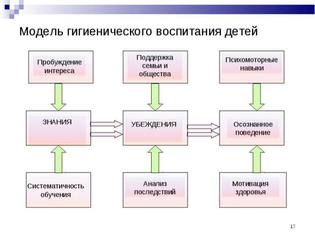 Модель гигиенического воспитания детей