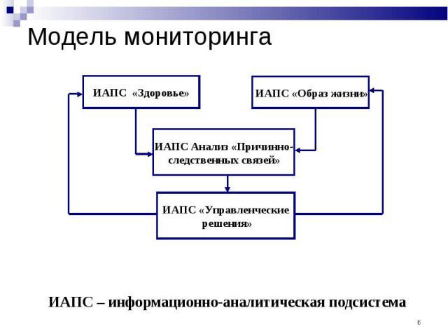 Модель мониторинга ИАПС – информационно-аналитическая подсистема