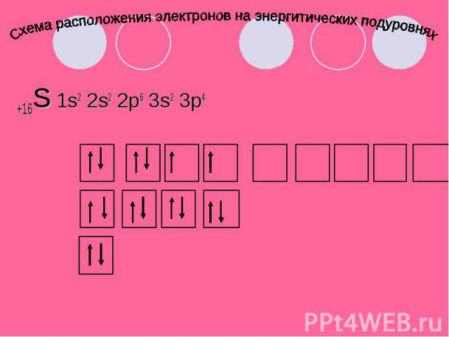 Схема расположения электронов на энергитических подуровнях +16S 1s2 2s2 2p6 3s2 3p4