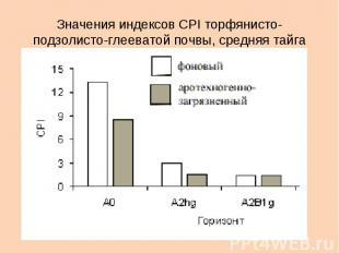 Значения индексов CPI торфянисто-подзолисто-глееватой почвы, средняя тайга