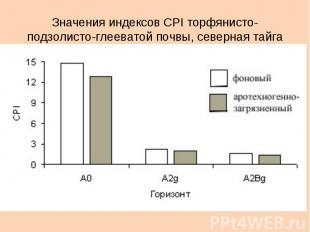 Значения индексов CPI торфянисто-подзолисто-глееватой почвы, северная тайга