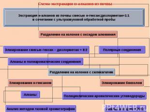Схема экстракции н-алканов из почвы Экстракция н-алканов из почвы смесью н-гекса