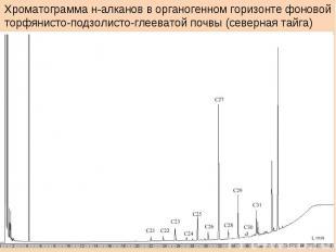 Хроматограмма н-алканов в органогенном горизонте фоновойторфянисто-подзолисто-гл
