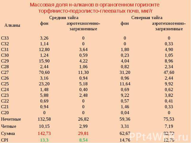 Массовая доля н-алканов в органогенном горизонте торфянисто-подзолисто-глееватых почв, мкг/г