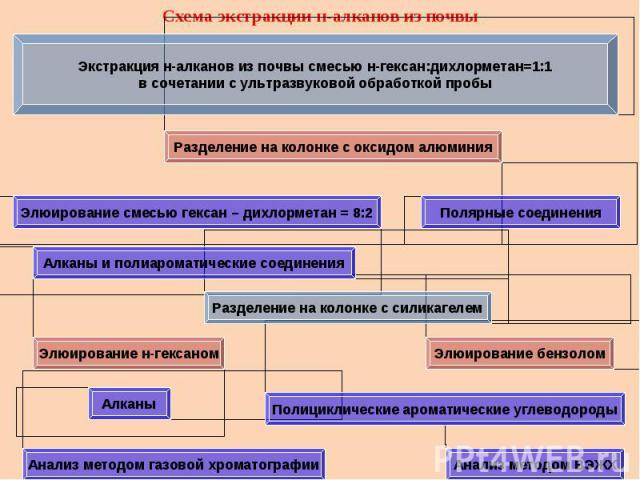 Схема экстракции н-алканов из почвы Экстракция н-алканов из почвы смесью н-гексан:дихлорметан=1:1в сочетании с ультразвуковой обработкой пробы