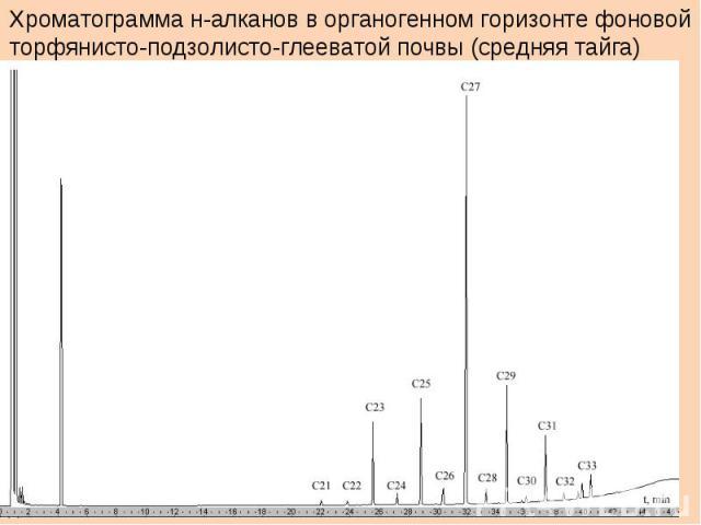 Хроматограмма н-алканов в органогенном горизонте фоновойторфянисто-подзолисто-глееватой почвы (средняя тайга)