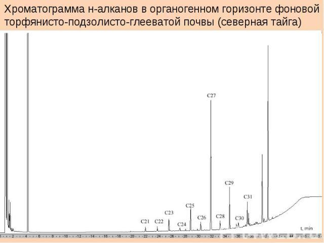 Хроматограмма н-алканов в органогенном горизонте фоновойторфянисто-подзолисто-глееватой почвы (северная тайга)