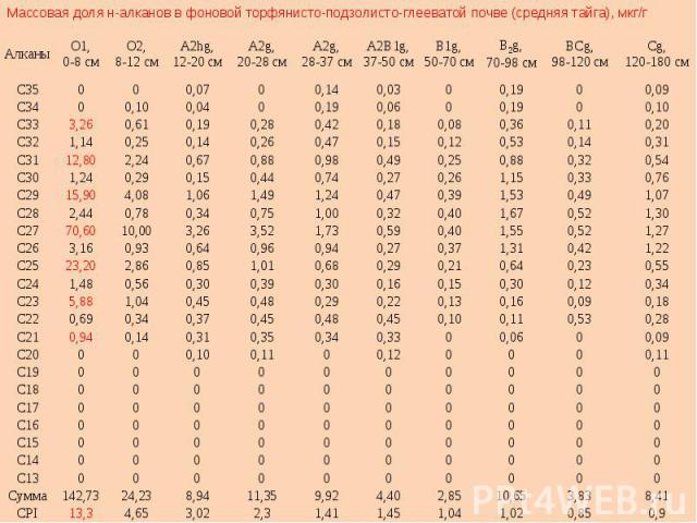 Массовая доля н-алканов в фоновой торфянисто-подзолисто-глееватой почве (средняя тайга), мкг/г