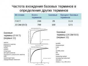 Частота вхождения базовых терминов в определения других терминов