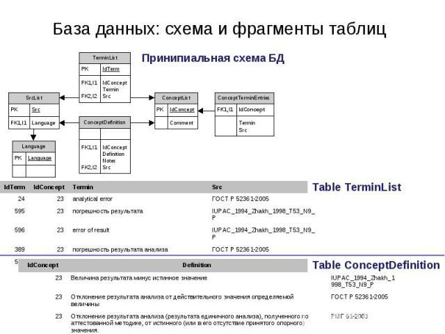 База данных: схема и фрагменты таблиц