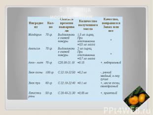 5. Таблица исследования.