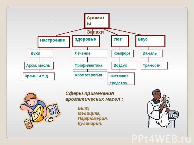 Сферы применения ароматических масел : Быт,Медицина,Парфюмерия,Кулинария.