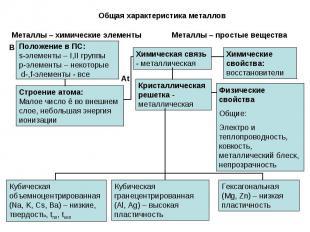Общая характеристика металловМеталлы – химические элементыПоложение в ПС:s-элеме