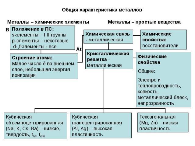 Общая характеристика металловМеталлы – химические элементыПоложение в ПС:s-элементы – I,II группыp-элементы – некоторые d-,f-элементы - всеСтроение атома:Малое число ê во внешнемслое, небольшая энергияионизацииХимическая связь - металлическаяМеталлы…