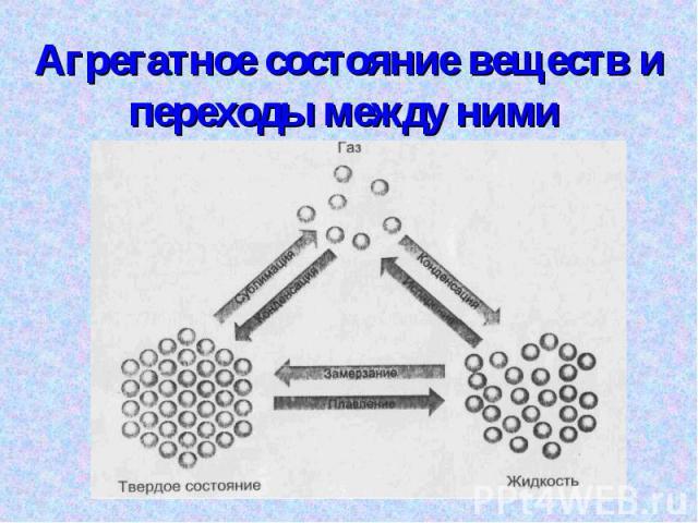 Агрегатное состояние веществ и переходы между ними