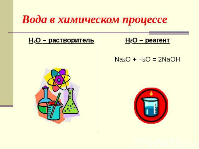 Вода в химическом процессе