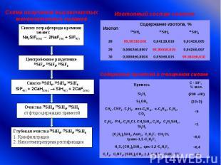 Схема получения высокочистыхмоноизотопных силановИзотопный состав силанов Содерж