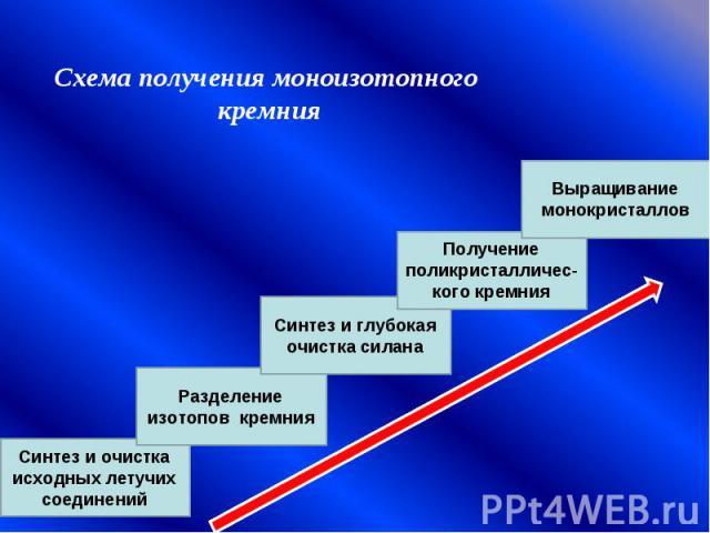 Схема получения моноизотопного кремния