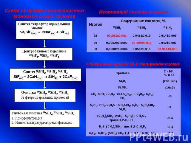 Схема получения высокочистыхмоноизотопных силановИзотопный состав силанов Содержание примесей в очищенном силане
