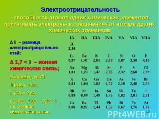 Электроотрицательность- способность атомов одних химических элементов притягиват