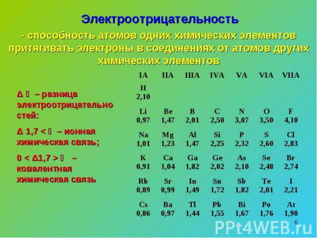 Электроотрицательность - способность атомов одних химических элементов притягивать электроны в соединениях от атомов других химических элементовΔ א – разница электроотрицательностей:Δ א > 1,7 – ионная химическая связь;0 < Δא < 1,7 – ковалентная хими…