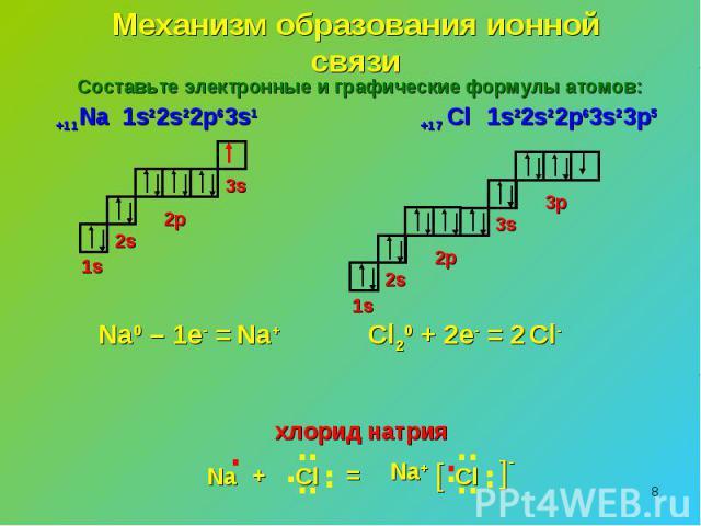 Механизм образования ионной связиСоставьте электронные и графические формулы атомов: