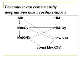 Генетическая связь между неорганическими соединениями